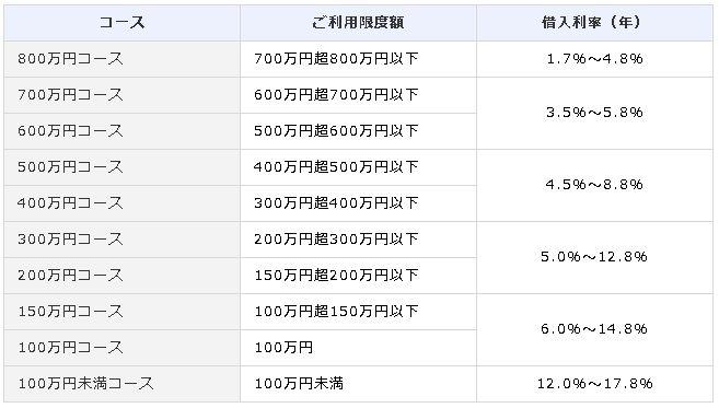 オリックス銀行新金利表2017.3.6