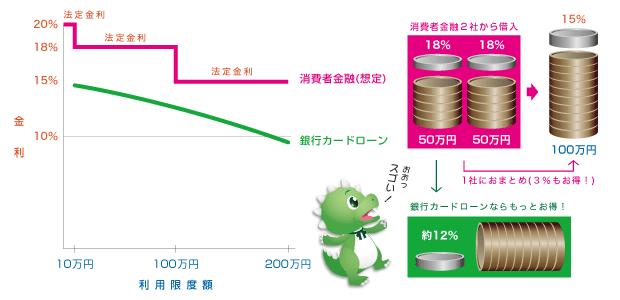 消費者金融と銀行の金利グラフイラスト