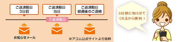アコムEメールサービスイラスト画像