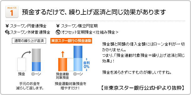 東京スター銀行預金連動イラスト図